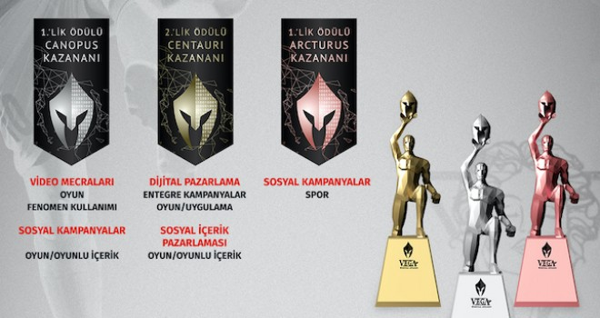 Petrol Ofisi Sosyal Lig'e Vega Digital Awards'tan 7 ödül