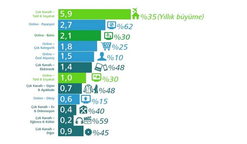Türkiye'de E-Ticaret Pazarı 18.9 Milyar TL'ye Yükseldi!
