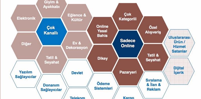 Türkiye E-Ticaret Pazar Büyüklüğü Belli Oldu!
